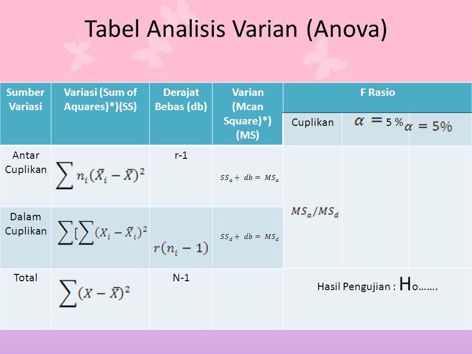 Tabel Analisis Varian (Anova) Sumber Variasi Variasi (Sum of Aquares)*)(SS) Derajat Bebas (db) Varian (Mcan Square)*) (MS) F Rasio Cuplikan 5 % Antar