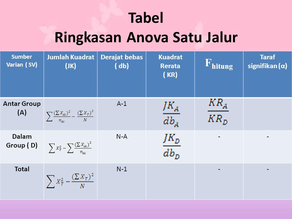 Tabel Ringkasan Anova Satu Jalur Sumber Varian ( SV) Jumlah Kuadrat (JK) Derajat bebas ( db) Kuadrat Rerata ( KR) F hitung Taraf signifikan (α) Antar