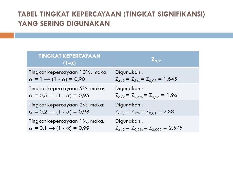 TABEL TINGKAT KEPERCAYAAN (TINGKAT SIGNIFIKANSI) YANG SERING DIGUNAKAN TINGKAT KEPERCAYAAN (1-  ) Z  /2 Tingkat kepercayaan 10%, maka:  = 1  (1 -