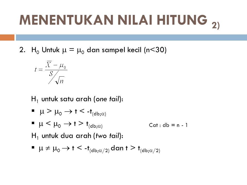 2.H 0 Untuk  =  0 dan sampel kecil (n<30) H 1 untuk satu arah (one tail):   >  0  t < -t (db;  )   t (db;  ) H 1 untuk dua arah (two tail):