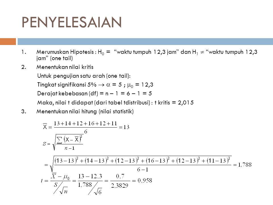 """PENYELESAIAN 1.Merumuskan Hipotesis : H 0 = """"waktu tumpuh 12,3 jam"""" dan H 1  """"waktu tumpuh 12,3 jam"""" (one tail) 2.Menentukan nilai kritis Untuk pengu"""