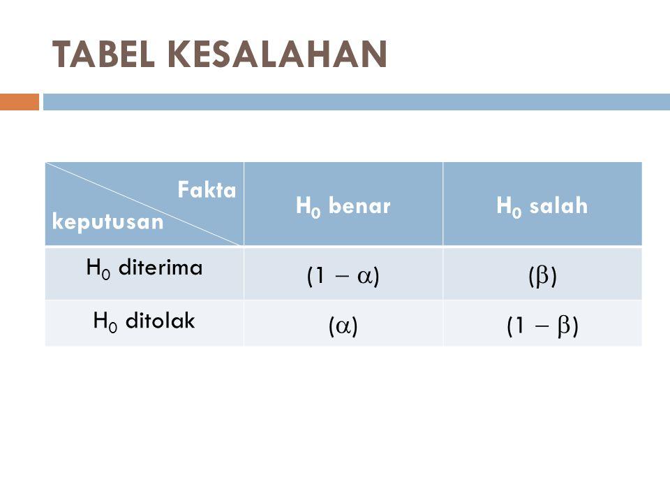 TABEL KESALAHAN Fakta keputusan H 0 benarH 0 salah H 0 diterima (1   )()() H 0 ditolak ()()(1   )