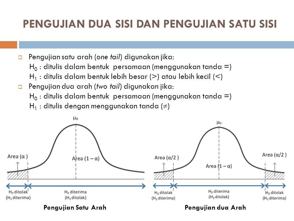 TABEL TINGKAT KEPERCAYAAN (TINGKAT SIGNIFIKANSI) YANG SERING DIGUNAKAN TINGKAT KEPERCAYAAN (1-  ) Z  /2 Tingkat kepercayaan 10%, maka:  = 1  (1 -  ) = 0,90 Digunakan : Z  /2 = Z 5% = Z 0,05 = 1,645 Tingkat kepercayaan 5%, maka:  = 0,5  (1 -  ) = 0,95 Digunakan : Z  /2 = Z 2,5% = Z 0,25 = 1,96 Tingkat kepercayaan 2%, maka:  = 0,2  (1 -  ) = 0,98 Digunakan : Z  /2 = Z 1% = Z 0,01 = 2,33 Tingkat kepercayaan 1%, maka:  = 0,1  (1 -  ) = 0,99 Digunakan : Z  /2 = Z 0,5% = Z 0,005 = 2,575