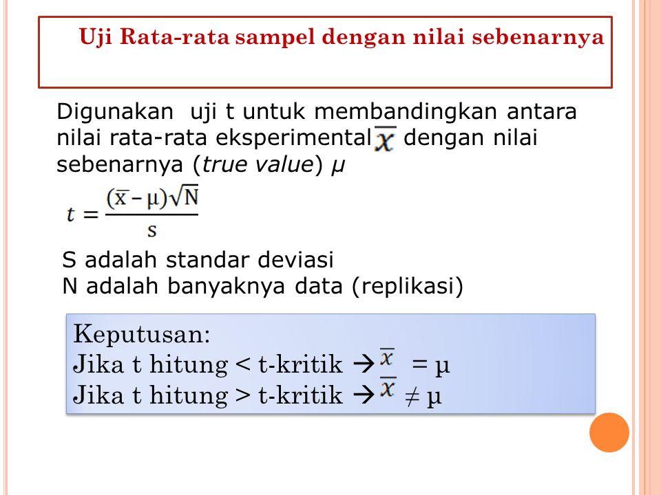 Uji Rata-rata sampel dengan nilai sebenarnya Digunakan uji t untuk membandingkan antara nilai rata-rata eksperimental dengan nilai sebenarnya (true value) μ S adalah standar deviasi N adalah banyaknya data (replikasi) Keputusan: Jika t hitung < t-kritik  = μ Jika t hitung > t-kritik  ≠ μ Keputusan: Jika t hitung < t-kritik  = μ Jika t hitung > t-kritik  ≠ μ