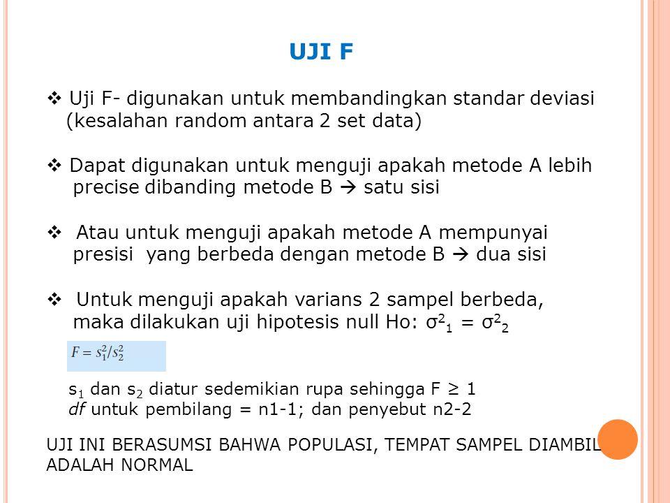 UJI F  Uji F- digunakan untuk membandingkan standar deviasi (kesalahan random antara 2 set data)  Dapat digunakan untuk menguji apakah metode A lebih precise dibanding metode B  satu sisi  Atau untuk menguji apakah metode A mempunyai presisi yang berbeda dengan metode B  dua sisi  Untuk menguji apakah varians 2 sampel berbeda, maka dilakukan uji hipotesis null Ho: σ 2 1 = σ 2 2 s 1 dan s 2 diatur sedemikian rupa sehingga F ≥ 1 df untuk pembilang = n1-1; dan penyebut n2-2 UJI INI BERASUMSI BAHWA POPULASI, TEMPAT SAMPEL DIAMBIL ADALAH NORMAL