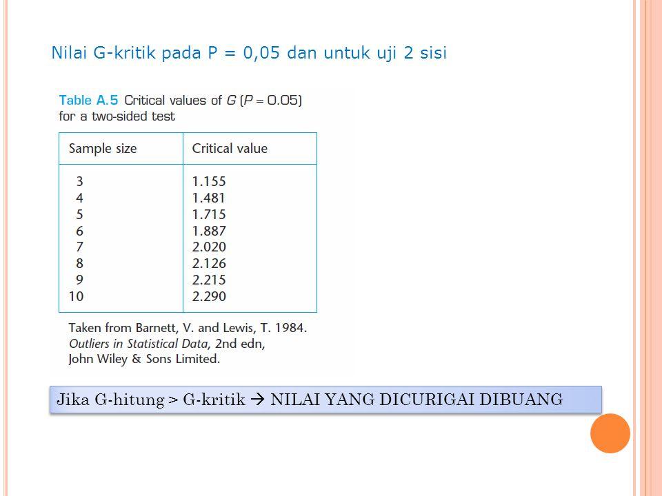 Jika G-hitung > G-kritik  NILAI YANG DICURIGAI DIBUANG Nilai G-kritik pada P = 0,05 dan untuk uji 2 sisi