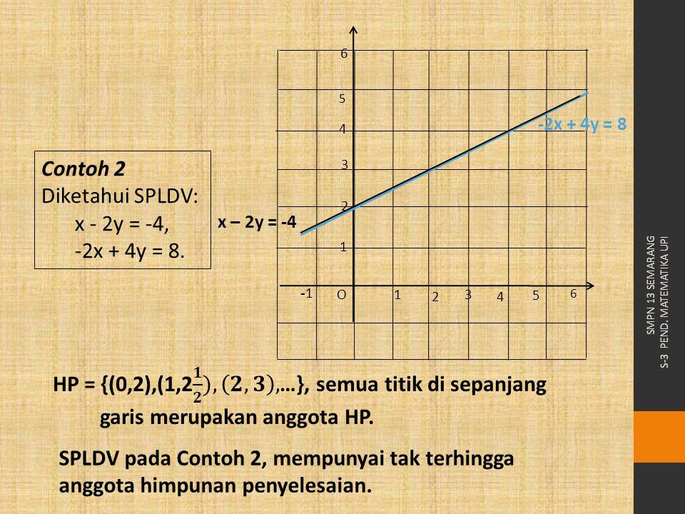 SMPN 13 SEMARANG S-3 PEND. MATEMATIKA UPI Contoh 2 Diketahui SPLDV: x - 2y = -4, -2x + 4y = 8. SPLDV pada Contoh 2, mempunyai tak terhingga anggota hi