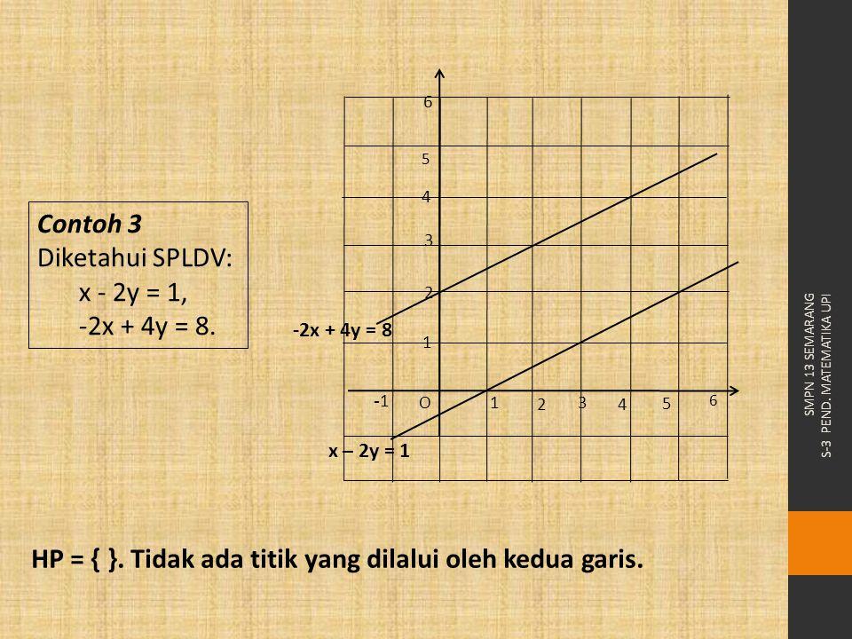 Contoh 3 Diketahui SPLDV: x - 2y = 1, -2x + 4y = 8. HP = { }. Tidak ada titik yang dilalui oleh kedua garis. 3 42 1 O -1 2 3 4 1 5 6 5 6 x – 2y = 1 -2