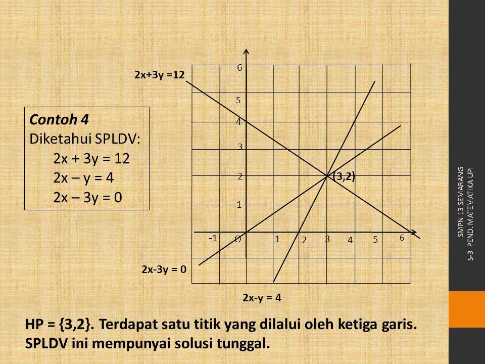 SMPN 13 SEMARANG S-3 PEND. MATEMATIKA UPI Contoh 4 Diketahui SPLDV: 2x + 3y = 12 2x – y = 4 2x – 3y = 0 HP = {3,2}. Terdapat satu titik yang dilalui o