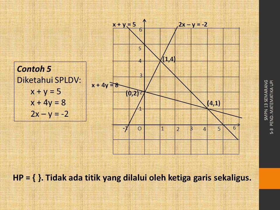 Contoh 5 Diketahui SPLDV: x + y = 5 x + 4y = 8 2x – y = -2 HP = { }. Tidak ada titik yang dilalui oleh ketiga garis sekaligus. x + 4y = 8 3 42 1 O -1