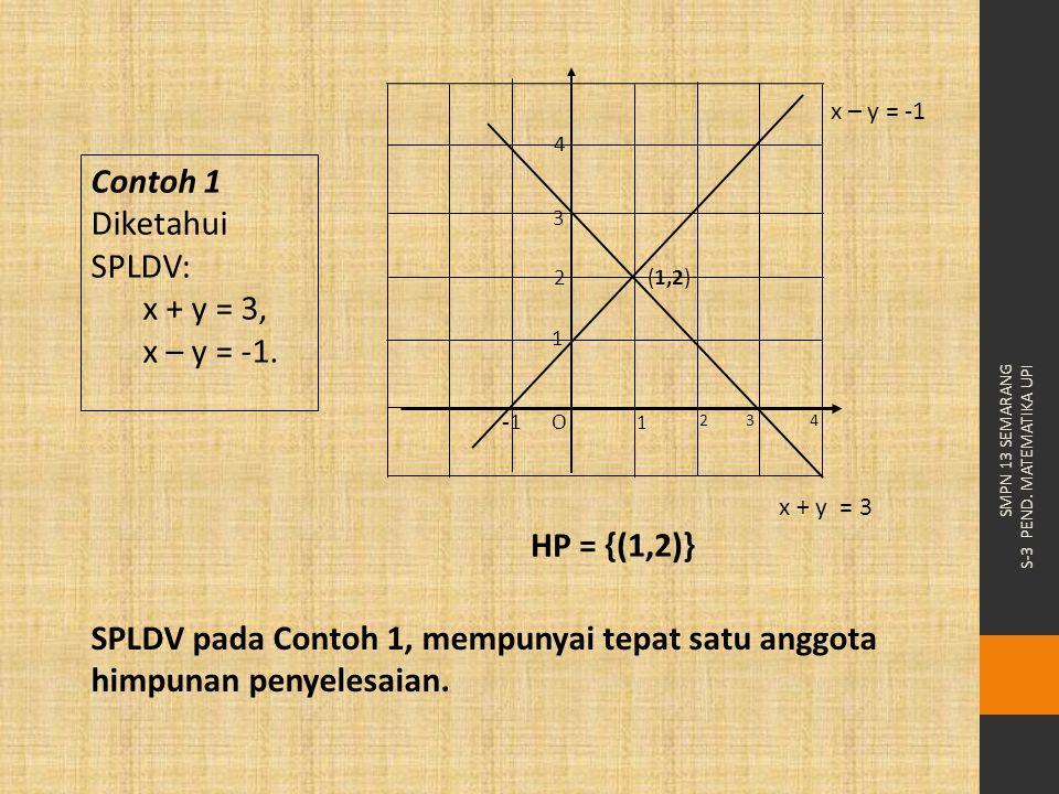 SMPN 13 SEMARANG S-3 PEND. MATEMATIKA UPI Contoh 1 Diketahui SPLDV: x + y = 3, x – y = -1. HP = {(1,2)} SPLDV pada Contoh 1, mempunyai tepat satu angg