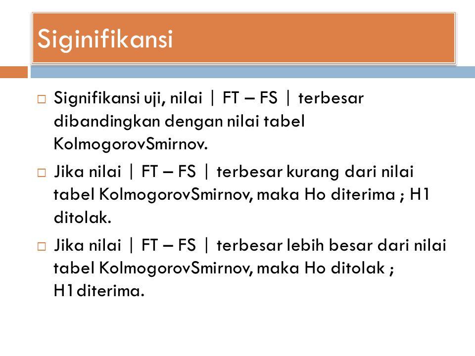 Siginifikansi  Signifikansi uji, nilai | FT – FS | terbesar dibandingkan dengan nilai tabel KolmogorovSmirnov.  Jika nilai | FT – FS | terbesar kura