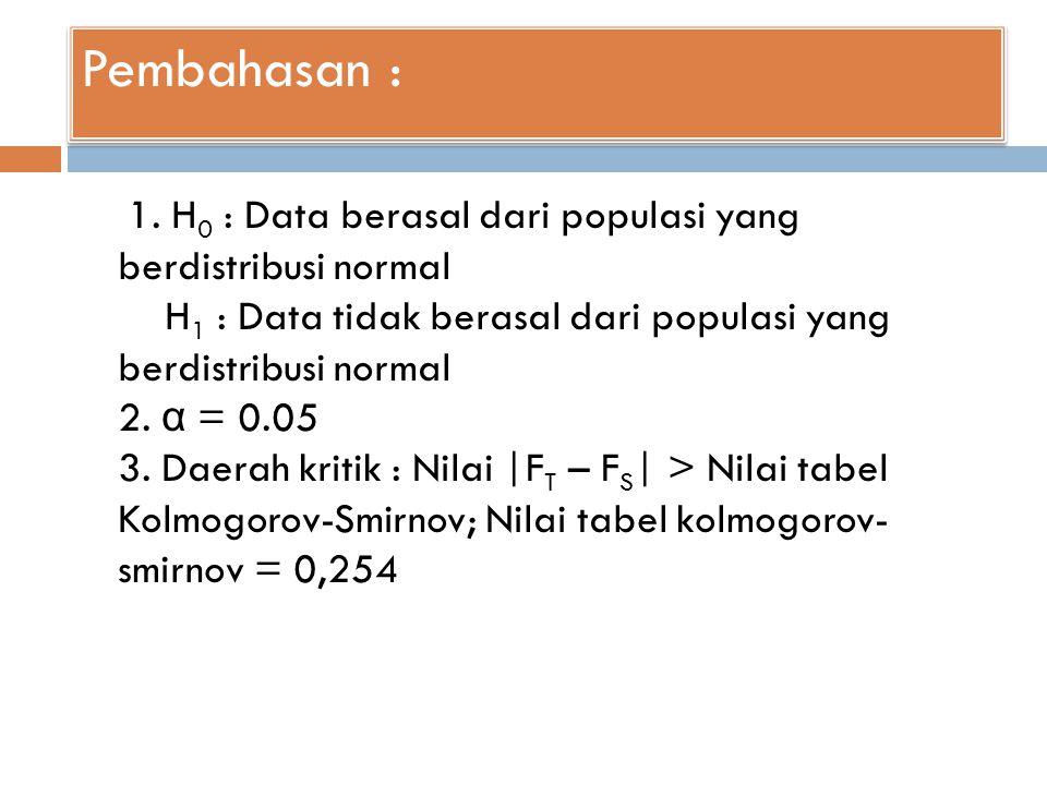 Pembahasan : 1. H 0 : Data berasal dari populasi yang berdistribusi normal H 1 : Data tidak berasal dari populasi yang berdistribusi normal 2. α = 0.0