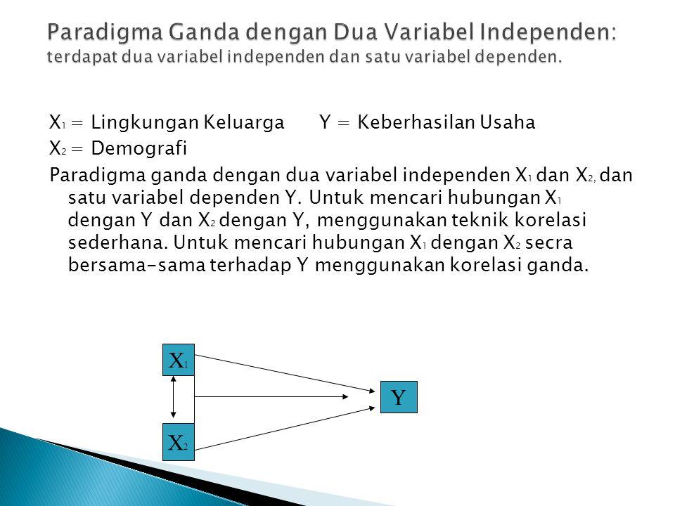 X 1 = Lingkungan Keluarga Y = Keberhasilan Usaha X 2 = Demografi Paradigma ganda dengan dua variabel independen X 1 dan X 2, dan satu variabel depende