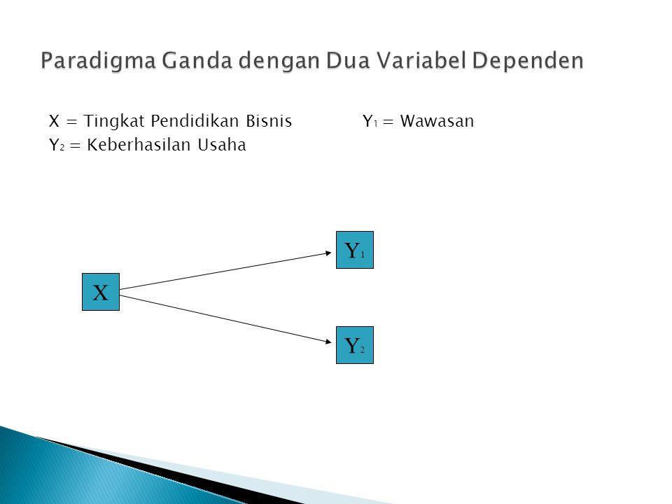 X = Tingkat Pendidikan Bisnis Y 1 = Wawasan Y 2 = Keberhasilan Usaha X Y1Y1 Y2Y2