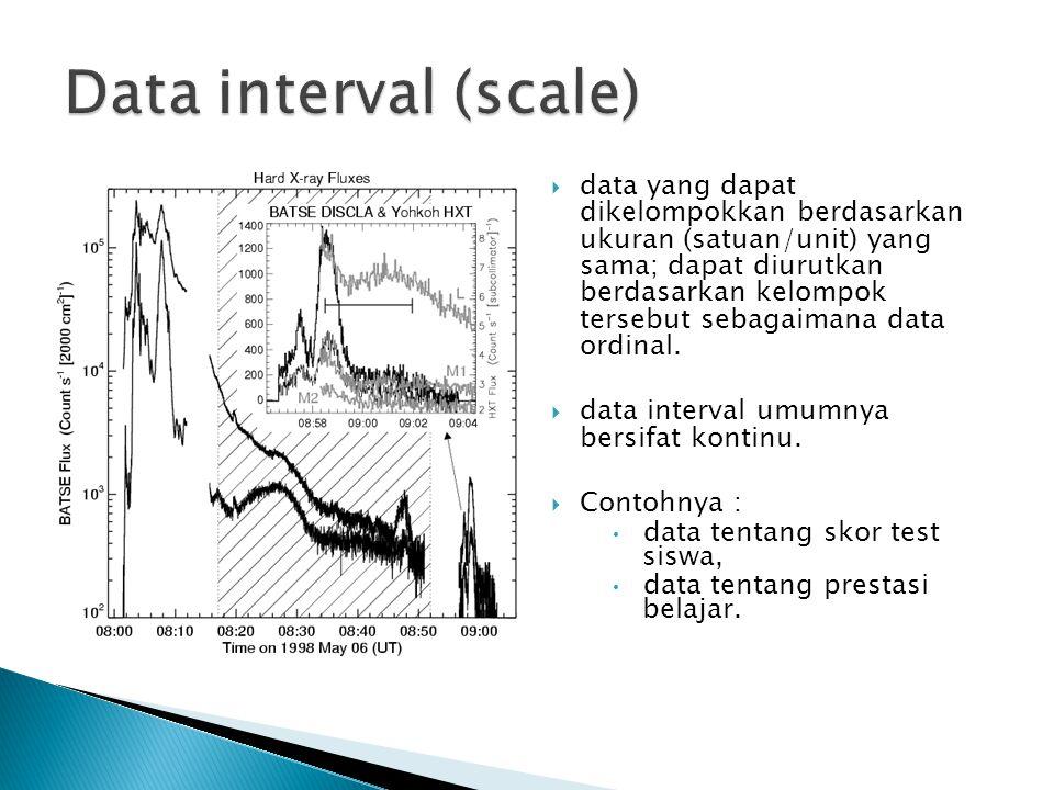  data yang dapat dikelompokkan berdasarkan ukuran (satuan/unit) yang sama; dapat diurutkan berdasarkan kelompok tersebut sebagaimana data ordinal. 