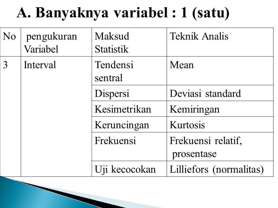 A. Banyaknya variabel : 1 (satu) No pengukuran Variabel Maksud Statistik Teknik Analis 3IntervalTendensi sentral Mean DispersiDeviasi standard Kesimet
