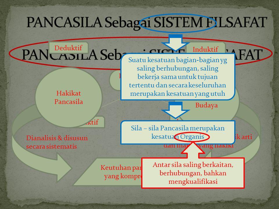 Pembahasan secara Deduktif Induktif Hakikat Pancasila Keutuhan pandangan yang komprehensif Gejala Sosial Budaya Deduktif Induktif Dianalisis & disusun