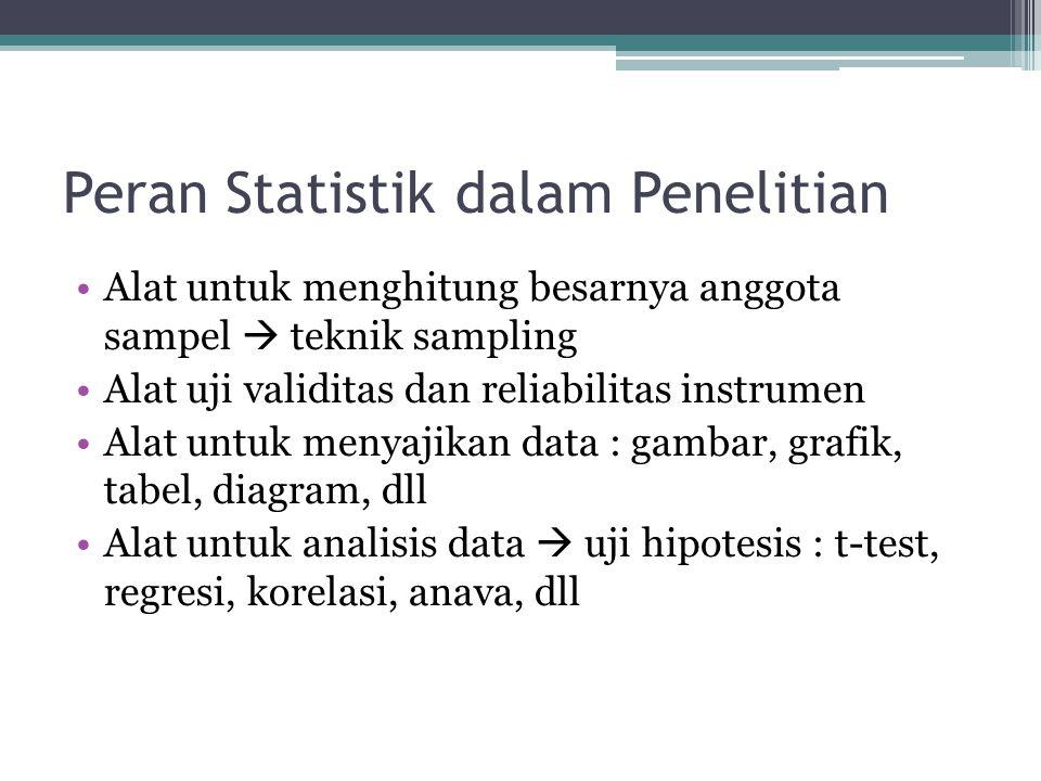Peran Statistik dalam Penelitian Alat untuk menghitung besarnya anggota sampel  teknik sampling Alat uji validitas dan reliabilitas instrumen Alat untuk menyajikan data : gambar, grafik, tabel, diagram, dll Alat untuk analisis data  uji hipotesis : t-test, regresi, korelasi, anava, dll