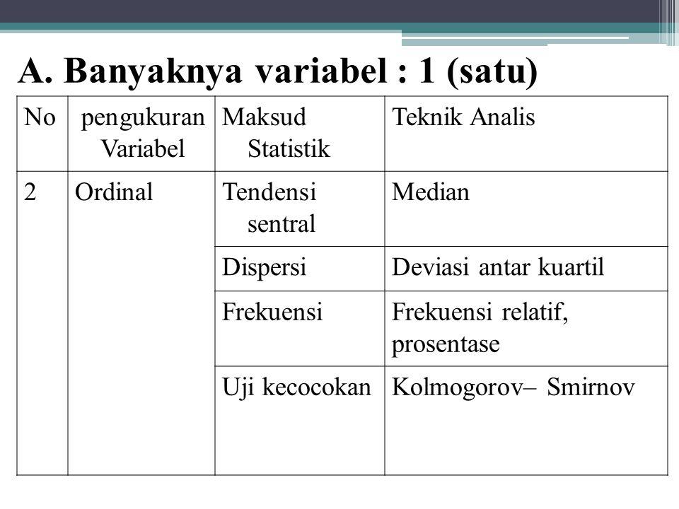 A. Banyaknya variabel : 1 (satu) No pengukuran Variabel Maksud Statistik Teknik Analis 2OrdinalTendensi sentral Median DispersiDeviasi antar kuartil F