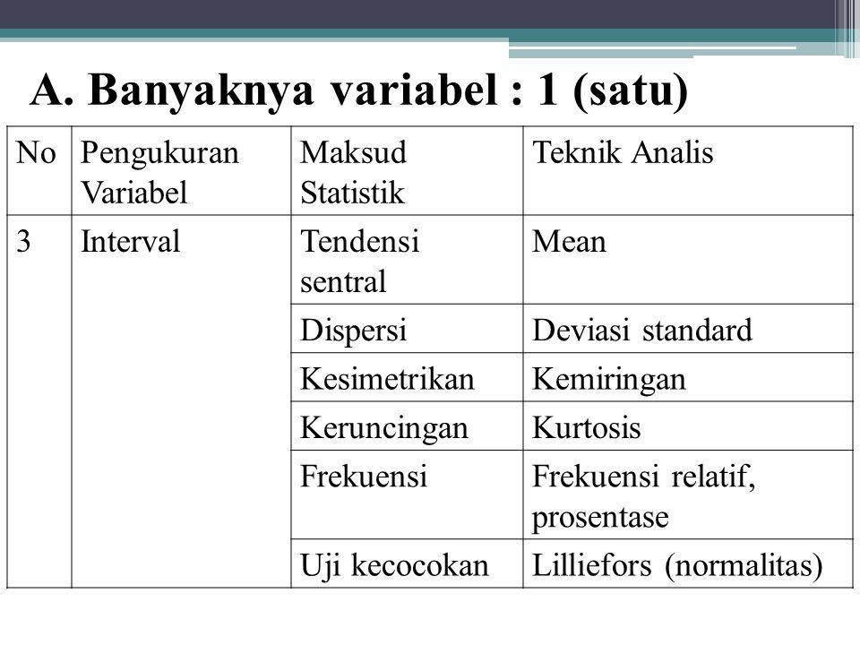 A. Banyaknya variabel : 1 (satu) NoPengukuran Variabel Maksud Statistik Teknik Analis 3IntervalTendensi sentral Mean DispersiDeviasi standard Kesimetr