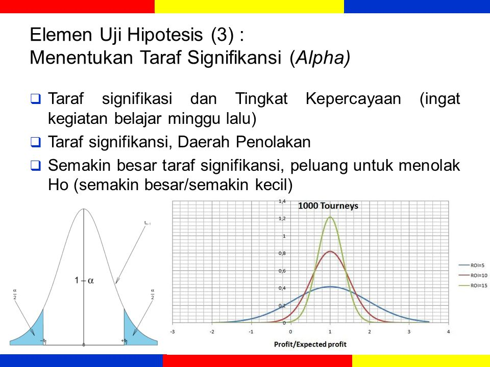 Elemen Uji Hipotesis (3) : Menentukan Taraf Signifikansi (Alpha)  Taraf signifikasi dan Tingkat Kepercayaan (ingat kegiatan belajar minggu lalu)  Taraf signifikansi, Daerah Penolakan  Semakin besar taraf signifikansi, peluang untuk menolak Ho (semakin besar/semakin kecil) 7