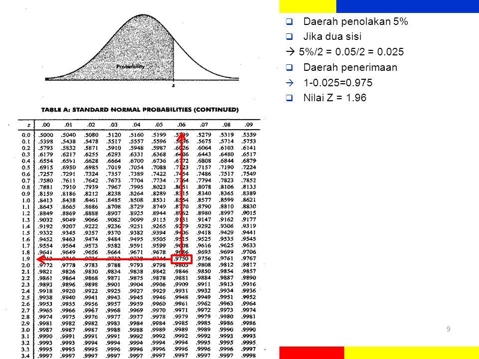  Daerah penolakan 5%  Jika dua sisi  5%/2 = 0.05/2 = 0.025  Daerah penerimaan  1-0.025=0.975  Nilai Z = 1.96 9
