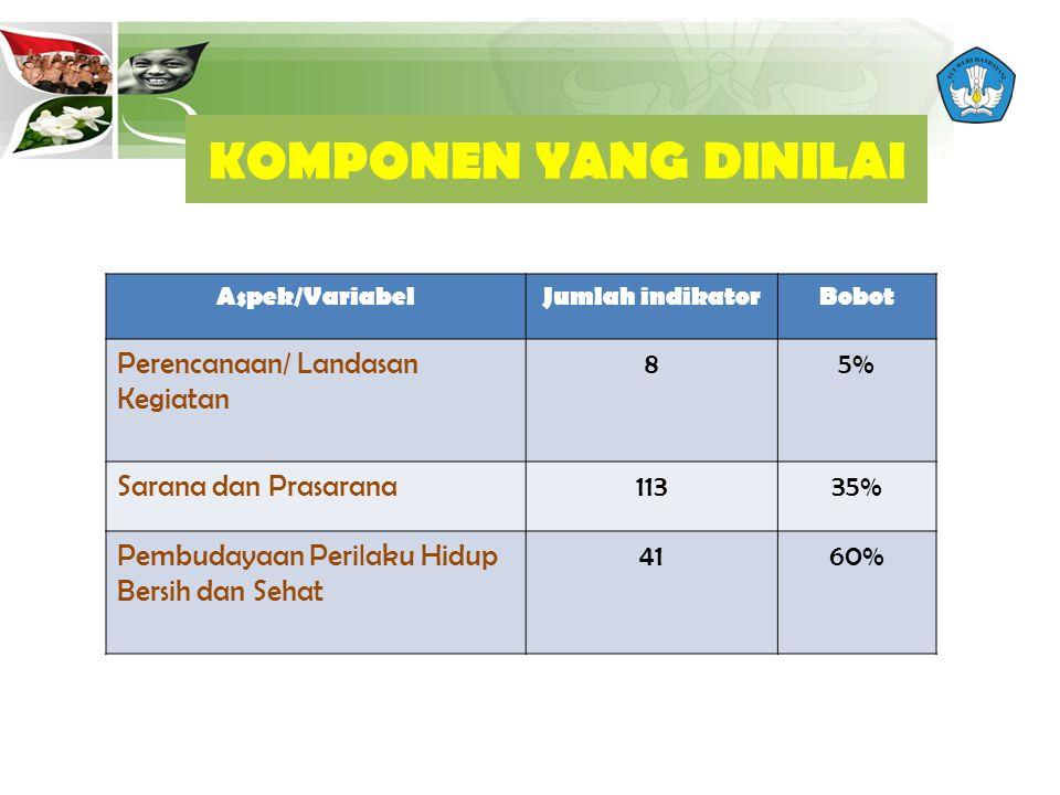 Aspek/VariabelJumlah indikatorBobot Perencanaan/ Landasan Kegiatan 85% Sarana dan Prasarana11335% Pembudayaan Perilaku Hidup Bersih dan Sehat 4160% KOMPONEN YANG DINILAI