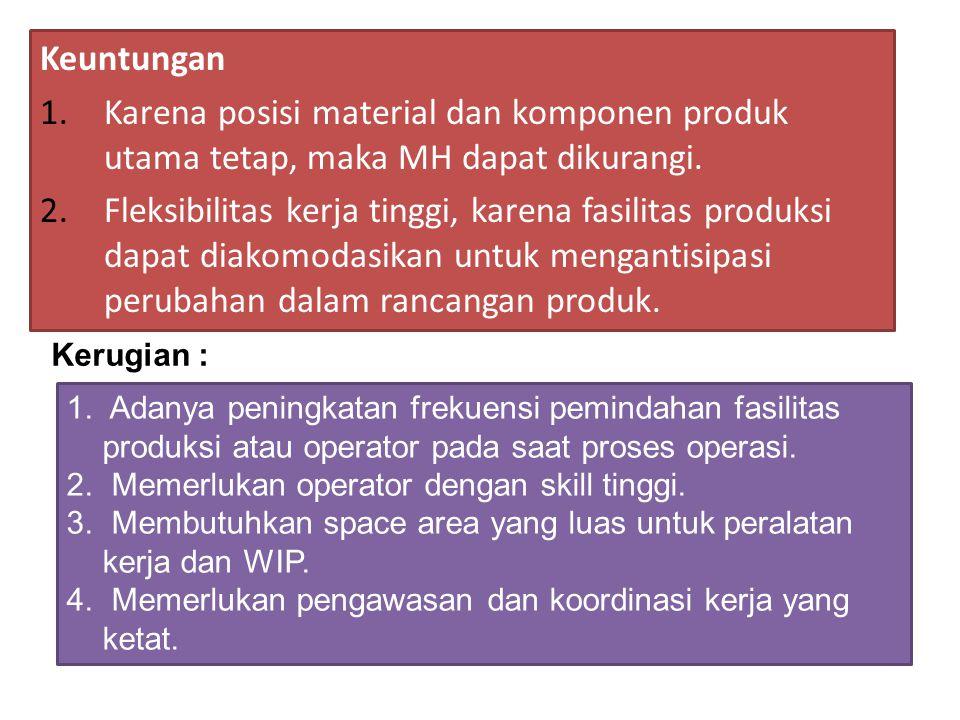 Keuntungan 1.Karena posisi material dan komponen produk utama tetap, maka MH dapat dikurangi.