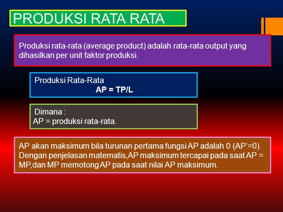 PRODUKSI RATA RATA Produksi rata-rata (average product) adalah rata-rata output yang dihasilkan per unit faktor produksi. Produksi Rata-Rata AP = TP/L