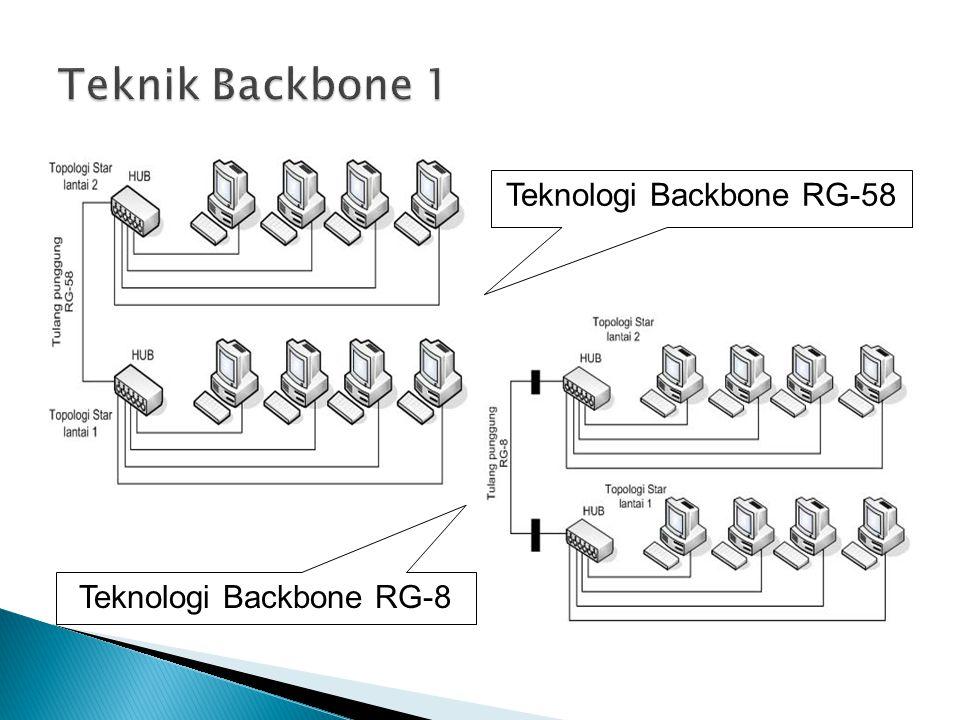 Teknologi Backbone RG-58 Teknologi Backbone RG-8
