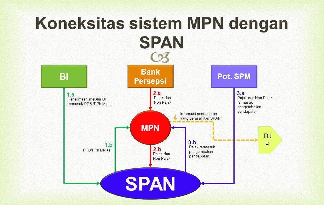  Koneksitas sistem MPN dengan SPAN BI Pot.