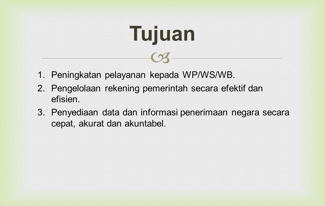  1.Peningkatan pelayanan kepada WP/WS/WB.