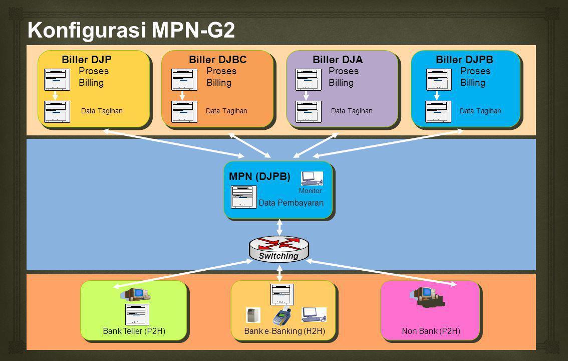 Konfigurasi MPN-G2 Biller DJPBiller DJBCBiller DJABiller DJPB Switching Bank Teller (P2H)Non Bank (P2H)Bank e-Banking (H2H) Data Tagihan Proses Billing Proses Billing Proses Billing Proses Billing Monitor Data Pembayaran MPN (DJPB) Data Tagihan