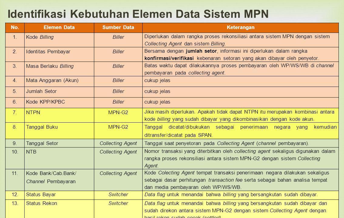 Identifikasi Kebutuhan Elemen Data Sistem MPN 23 No.Elemen DataSumber DataKeterangan 1.Kode BillingBiller Diperlukan dalam rangka proses rekonsiliasi antara sistem MPN dengan sistem Collecting Agent dan sistem Billing.