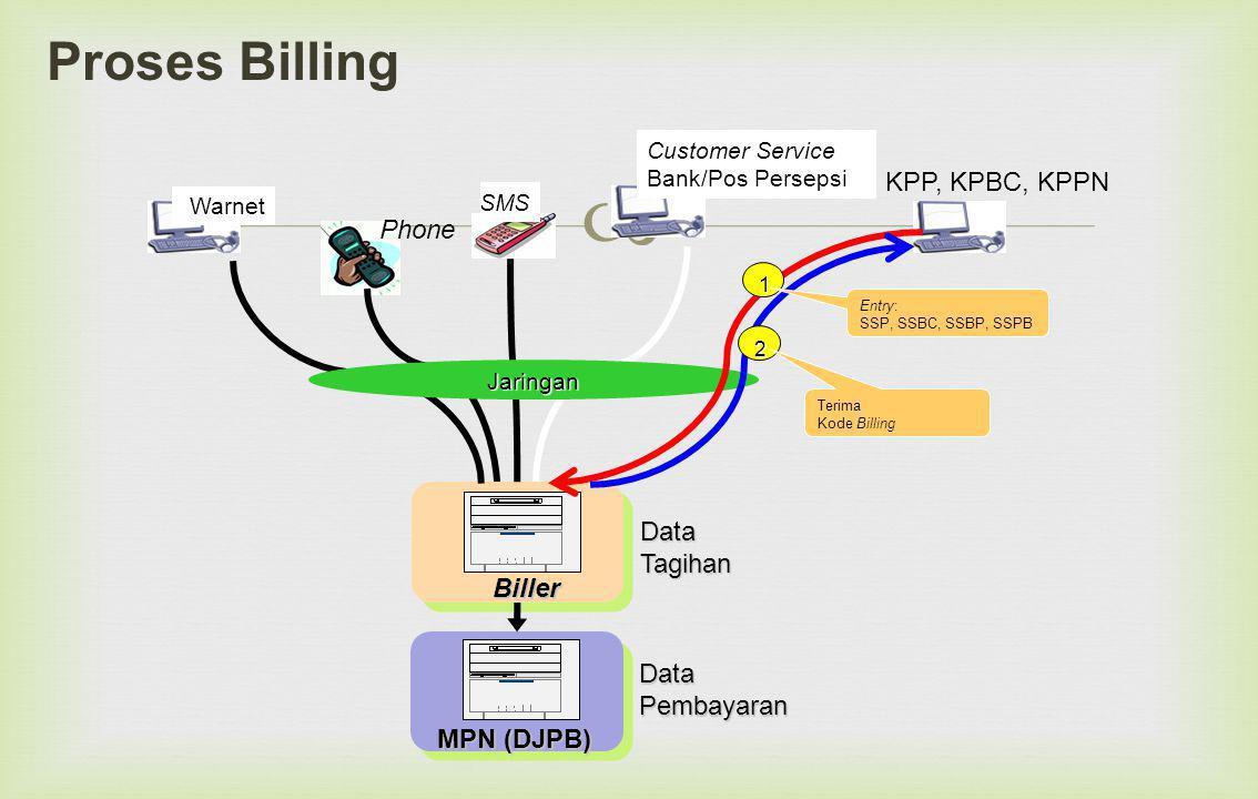  Proses Billing Customer Service Bank/Pos Persepsi Warnet DataPembayaran DataTagihan MPN (DJPB) Biller KPP, KPBC, KPPN Jaringan 1 2 Entry: SSP, SSBC, SSBP, SSPB Terima Kode Billing SMS Phone