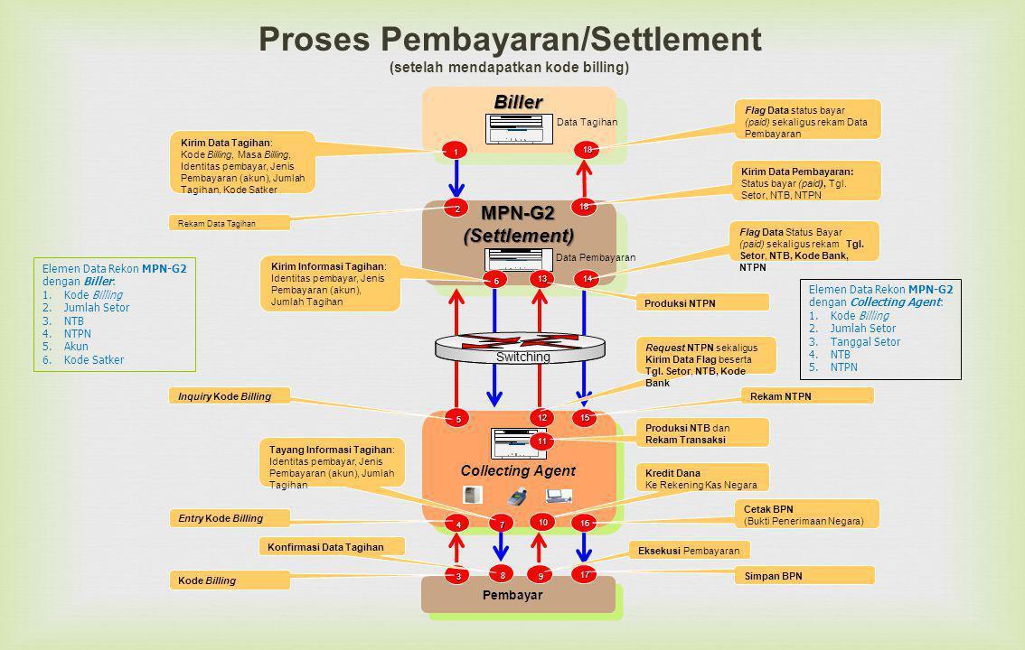Elemen Data Rekon MPN-G2 dengan Biller: 1.Kode Billing 2.Jumlah Setor 3.NTB 4.NTPN 5.Akun 6.Kode Satker Elemen Data Rekon MPN-G2 dengan Collecting Agent: 1.Kode Billing 2.Jumlah Setor 3.Tanggal Setor 4.NTB 5.NTPN Proses Pembayaran/Settlement (setelah mendapatkan kode billing) Collecting Agent Data Pembayaran MPN-G2(Settlement) 5 Inquiry Kode Billing 6 7 Kirim Informasi Tagihan: Identitas pembayar, Jenis Pembayaran (akun), Jumlah Tagihan Pembayar 3 Kode Billing Biller 1 Kirim Data Tagihan: Kode Billing, Masa Billing, Identitas pembayar, Jenis Pembayaran (akun), Jumlah Tagihan, Kode Satker 4 Entry Kode Billing Tayang Informasi Tagihan: Identitas pembayar, Jenis Pembayaran (akun), Jumlah Tagihan 8 9 Eksekusi Pembayaran Switching Data Tagihan 11 12 1314 16 17 18 Flag Data status bayar (paid) sekaligus rekam Data Pembayaran Konfirmasi Data Tagihan Simpan BPN Request NTPN sekaligus Kirim Data Flag beserta Tgl.