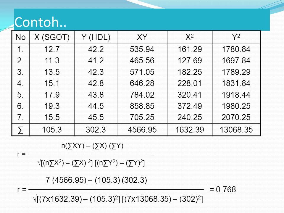 Contoh.. NoX (SGOT)Y (HDL)XYX2X2 Y2Y2 1. 2. 3. 4.