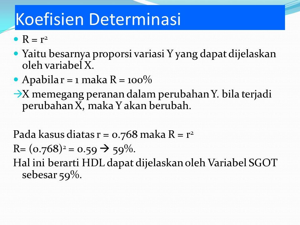 Koefisien Determinasi R = r 2 Yaitu besarnya proporsi variasi Y yang dapat dijelaskan oleh variabel X.