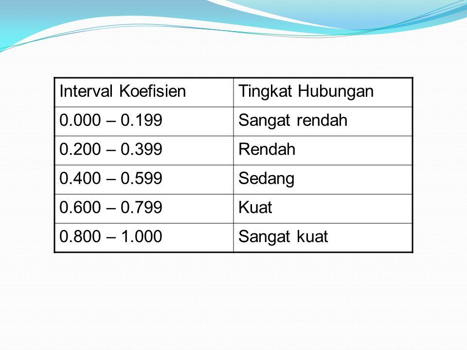 Interval KoefisienTingkat Hubungan 0.000 – 0.199Sangat rendah 0.200 – 0.399Rendah 0.400 – 0.599Sedang 0.600 – 0.799Kuat 0.800 – 1.000Sangat kuat