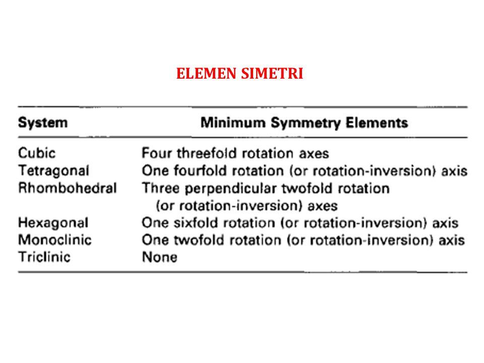 ELEMEN SIMETRI