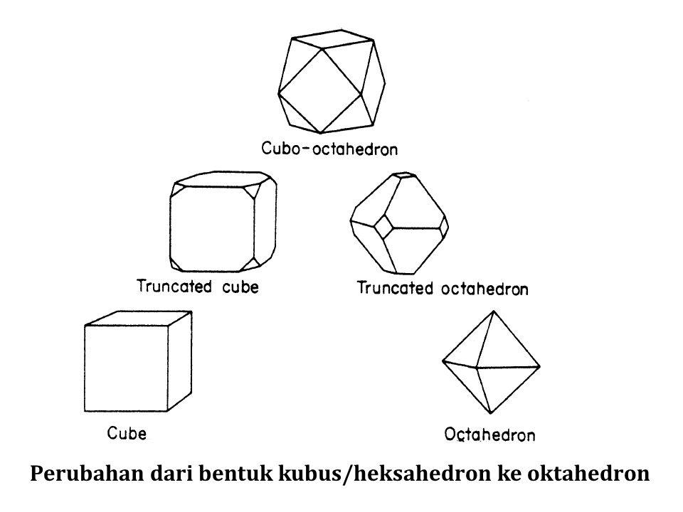 Perubahan dari bentuk kubus/heksahedron ke oktahedron