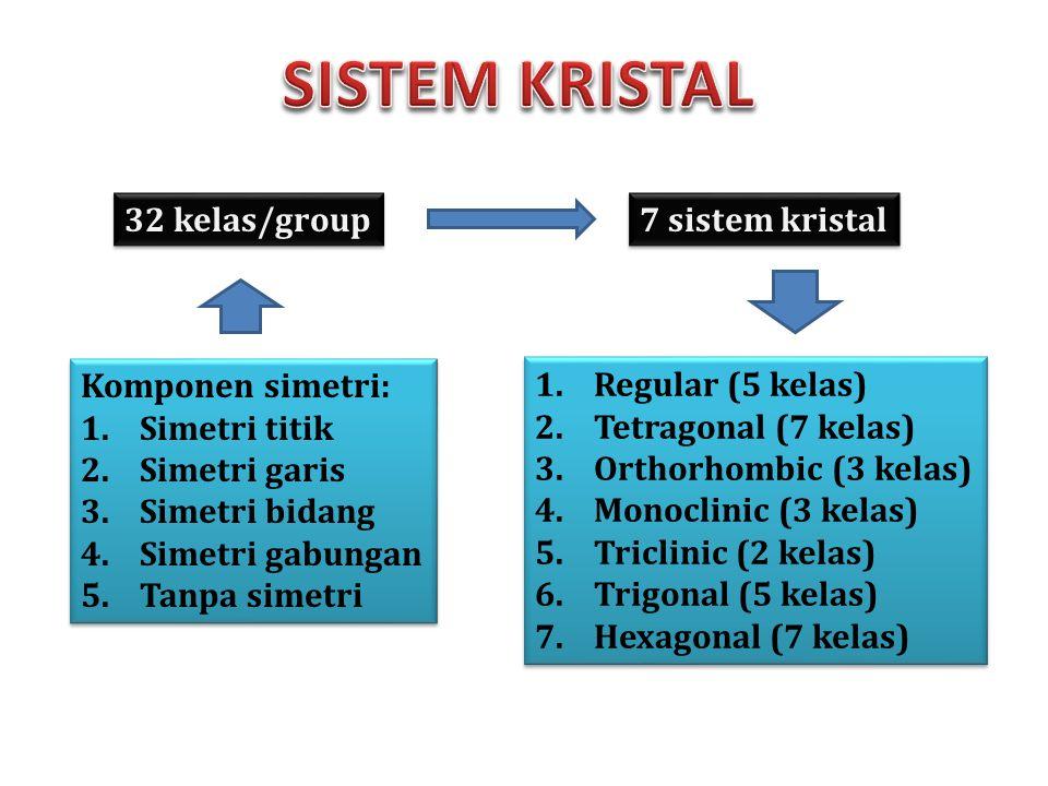 Komponen simetri: 1.Simetri titik 2.Simetri garis 3.Simetri bidang 4.Simetri gabungan 5.Tanpa simetri Komponen simetri: 1.Simetri titik 2.Simetri gari