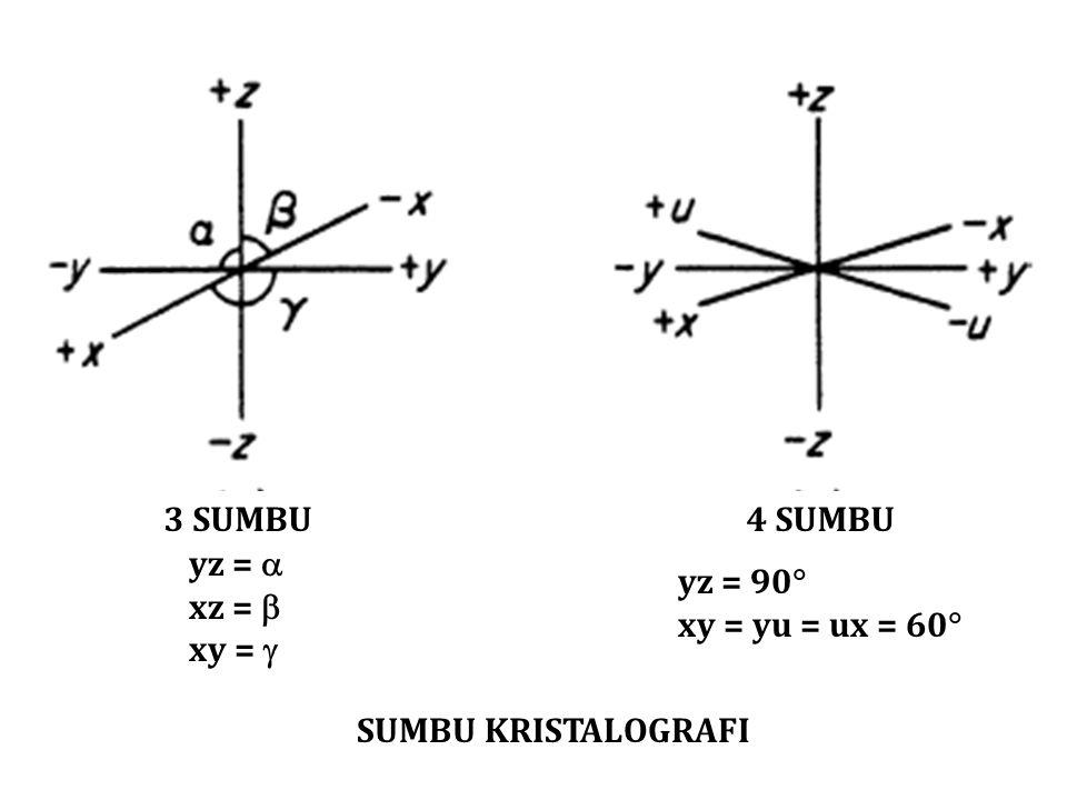 SUMBU KRISTALOGRAFI 3 SUMBU4 SUMBU yz =  xz =  xy =  yz = 90  xy = yu = ux = 60 