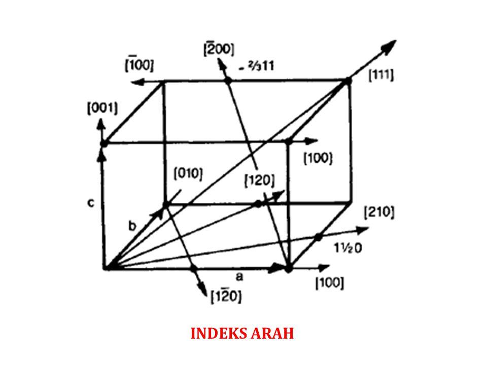 INDEKS ARAH