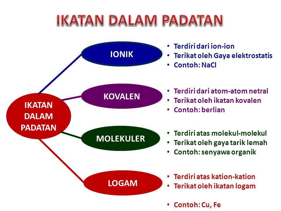 IONIK KOVALEN MOLEKULER LOGAM IKATAN DALAM PADATAN Terdiri dari ion-ion Terikat oleh Gaya elektrostatis Contoh: NaCl Terdiri dari atom-atom netral Ter