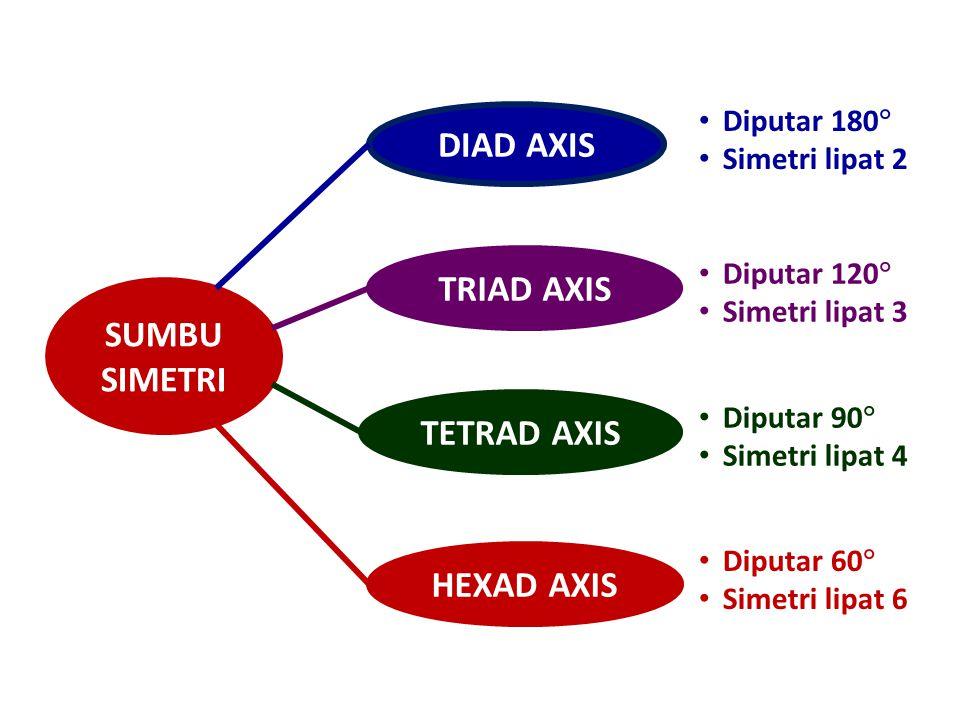 DIAD AXIS TRIAD AXIS TETRAD AXIS HEXAD AXIS SUMBU SIMETRI Diputar 180  Simetri lipat 2 Diputar 120  Simetri lipat 3 Diputar 90  Simetri lipat 4 Dip