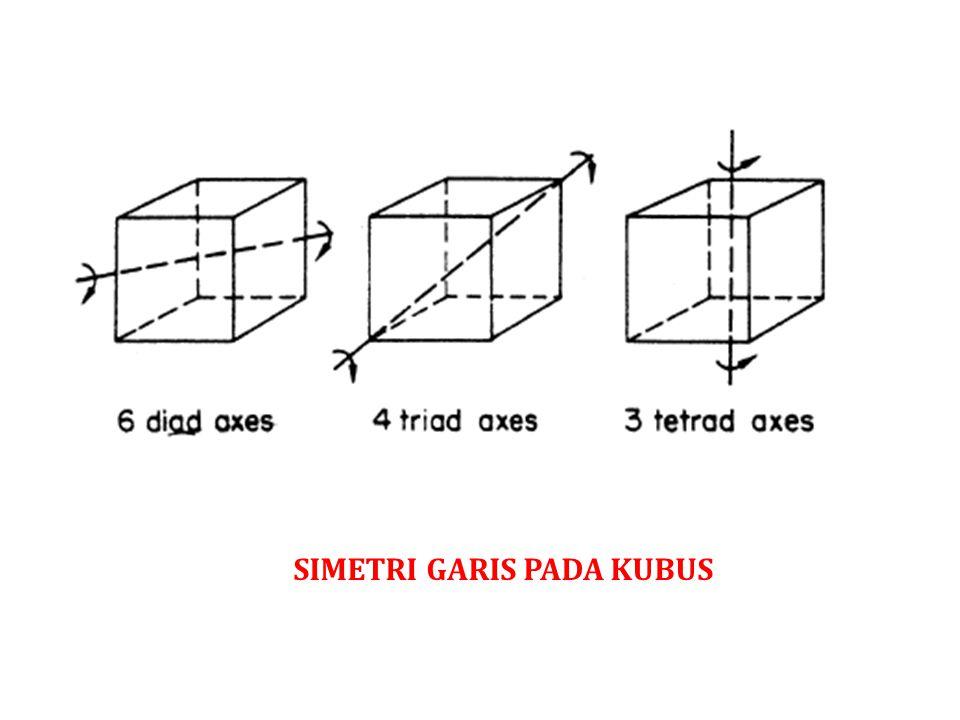 SIMETRI TERHADAP BIDANG Bidang simetri membelah objek padat menjadi 2 bagian sedemikian rupa sehingga satu bagian merupaka bayangan cermin bagi bagian lainnya.