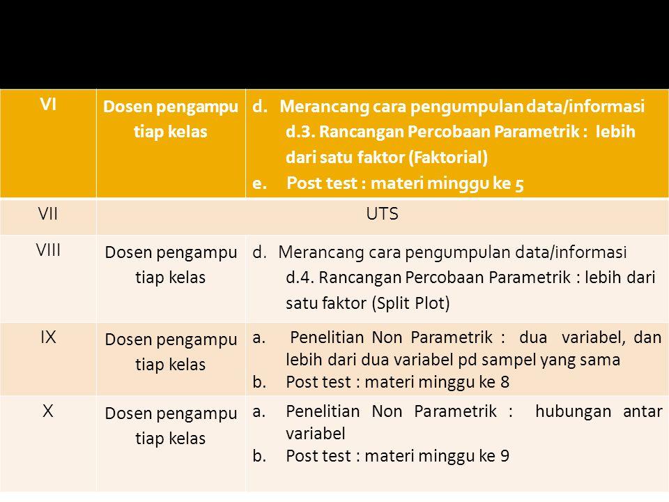 VI Dosen pengampu tiap kelas d.Merancang cara pengumpulan data/informasi d.3.