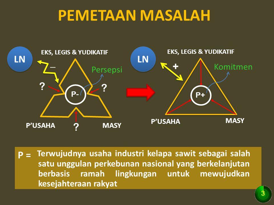 PEMETAAN MASALAH P = ? ? ? EKS, LEGIS & YUDIKATIF P'USAHAMASY P'USAHA MASY P- Persepsi P+ Komitmen Terwujudnya usaha industri kelapa sawit sebagai sal